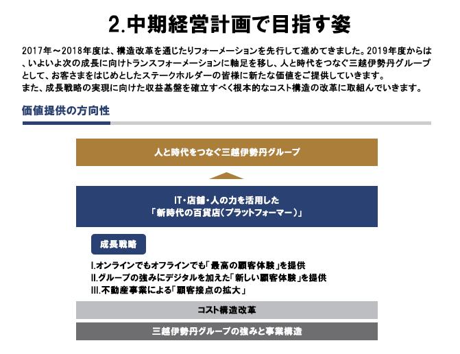 三越伊勢丹ホールディングス中期経営計画(3ヶ年計画)(2019~2021年度)